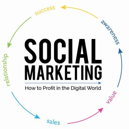 Dịch vụ Social Marketing