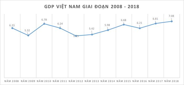 Do thi bieu dien muc tang truong GDP giai doan 2008-2018