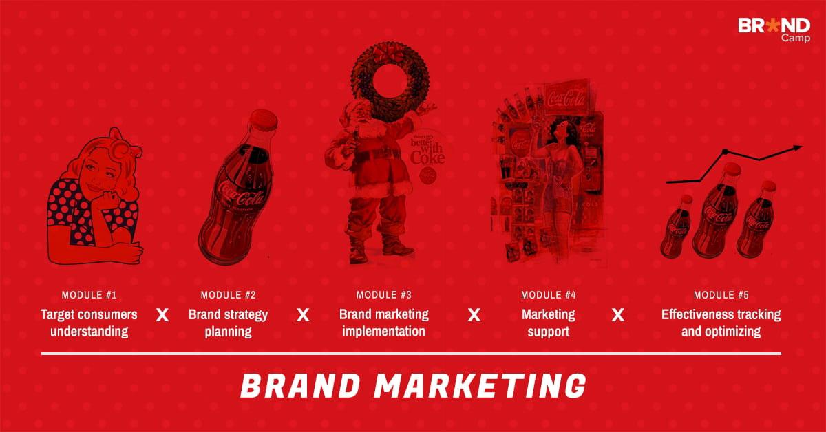 Branding – Xây dựng thương hiệu là gì?